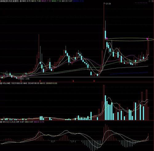 美锦能源股票的技术分析