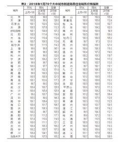 3月份70城房价62城环比上涨北京环比上涨0.4