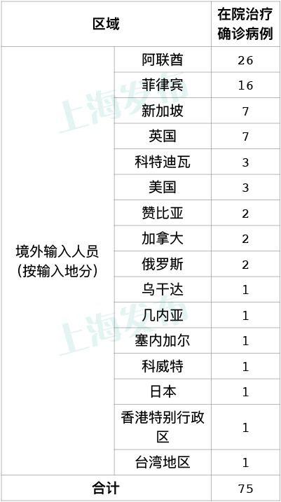 上海8月19日无新增本地确诊病例新增1例境外输入病例