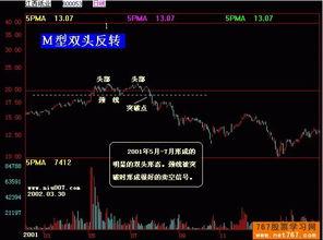 股票的k线图组合分析
