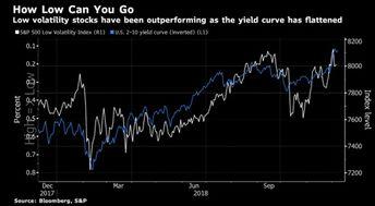 股票收益率曲线分析