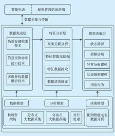 论文技术路线图-基于智能电表数据资产的配用电检修运维架构设计