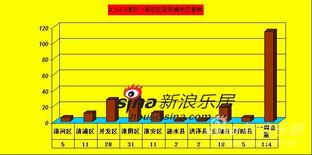 4月淮安住宅楼市绽放蓬勃生机 商铺成交趋冷