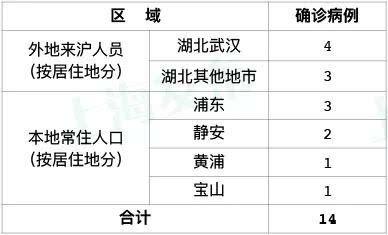 上海新增14例确诊病例1人广东旅行曾吃野生动物