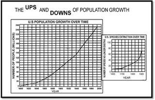 2013考研英语 二 图表作文范文 社会负面现象