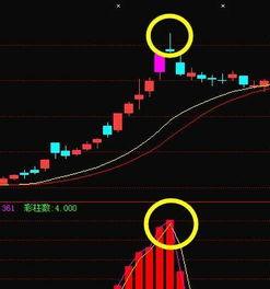 为什么芯片股票涨不起来?