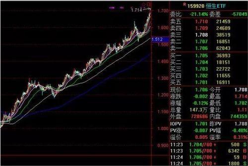 股票怎么买指数?