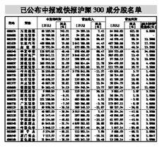 沪深300成分股的衍生品有哪些(沪深300指数成分股权重)  股票配资平台  第1张