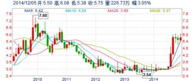 东风股份股票怎么样?那个高手看一下