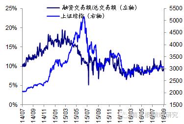 股指期货和恒指