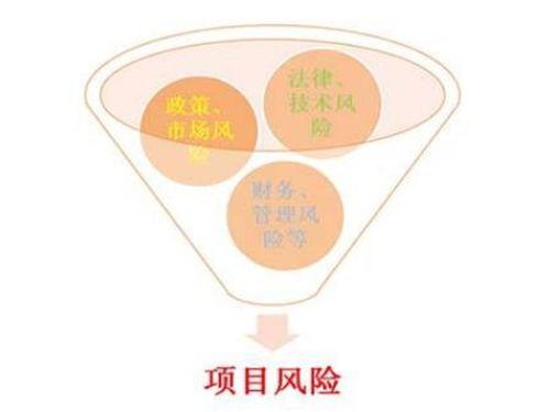 项目运营未来收益综合论证