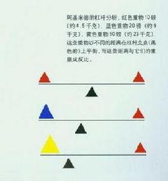 复合弓、滑轮弓原理简析