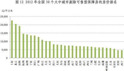全国35个大中城市房价收入比排行北京深圳杭州居前三