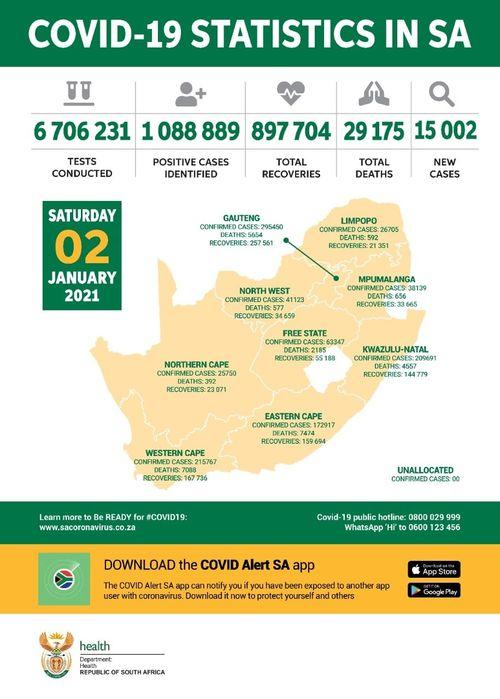原标题:南非新增新冠肺炎确诊病例8789例累计确诊930711例12月21日南非卫生部确认南非当天新增新冠肺炎确诊病例878