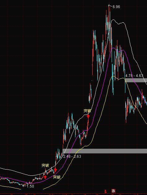 股票ene指标使用技巧?