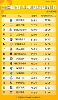 中甲第二十三轮数据榜单