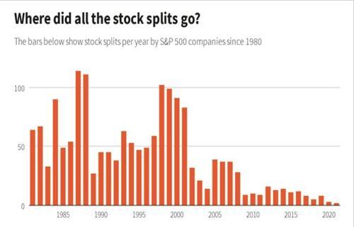拆股后股票价格一般上涨还是下跌?