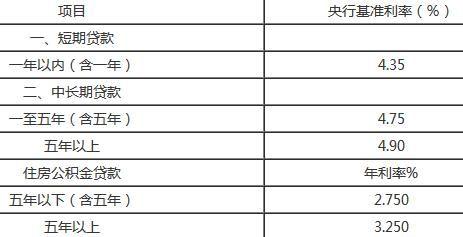 人民银行基准利率(1.存款基准利率由中)