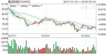 豪迈科技股票从60元到今天近30元是怎么回事