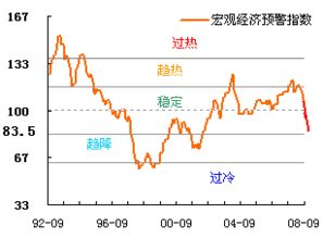 求:08年10月止,中國有關煙草股票的收益情況