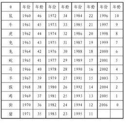 怎样根据出生年月计算年龄、生肖和星座