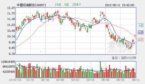 中国石油股票现在买怎么样?