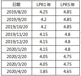 lpr利率是多少(中国银行4.9%利率,还有17年,要转lpr吗?)