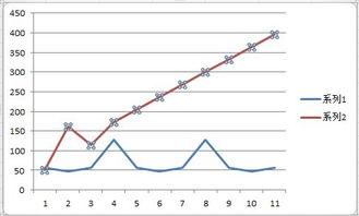 如何利用excel制作股票等量图表
