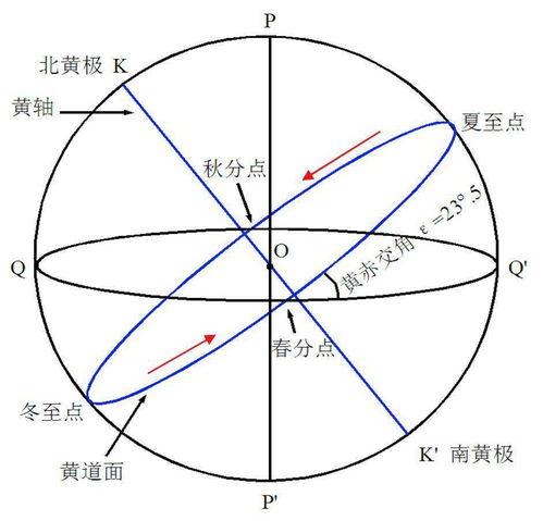 三种天球坐标系  天球坐标系