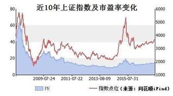 沪深市盈率(深圳a股市盈率如何查询)  外汇平台开户  第1张