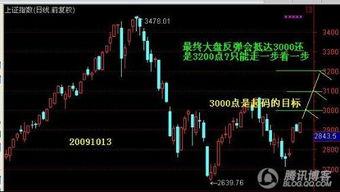 明天股市大盘会涨吗?