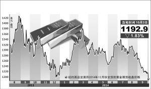国内金价实时(上海国际黄金交易所)  场外个股期权  第2张