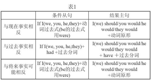虚拟语气英文谚语