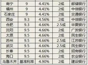 首套房贷款利率(p目前2113人行)