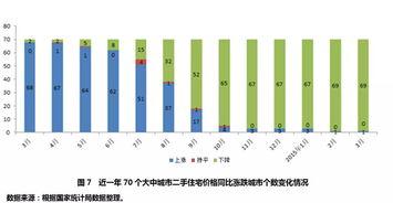 70城房价指数分析3月份价格环比上涨增多