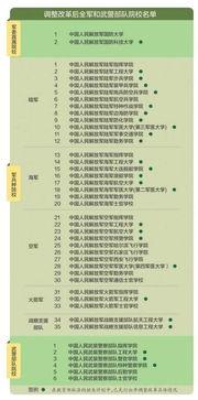 上海包分配的大學有哪些