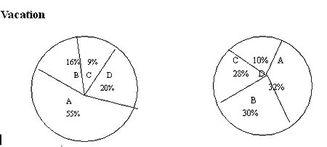 四六级写作预测及范文 图表题 2010年职称英语考试报名信息 职称英语培训