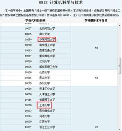 上海哪些大学有计算机研究生专业课 专升本