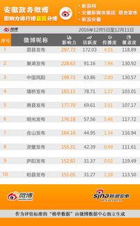 安徽政务微博影响力排行榜周榜 1205 1211