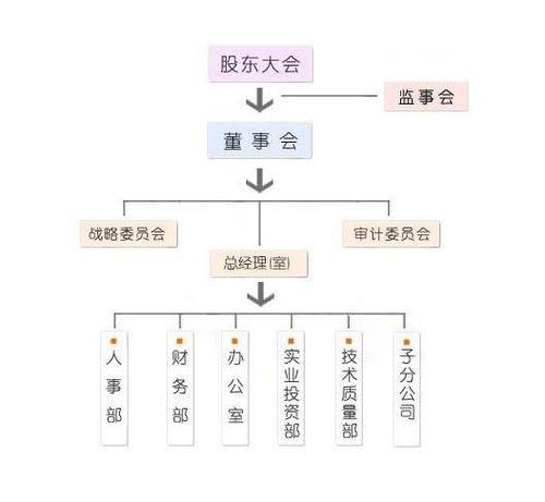 上海飞乐股票长了多少倍