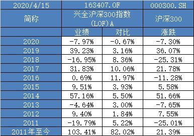 兴全沪深300增强C最新消息(天弘沪深指数C是杠杆吗)  股票配资平台  第3张