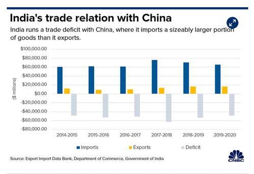 美媒数据分析印度经济脱钩中国难