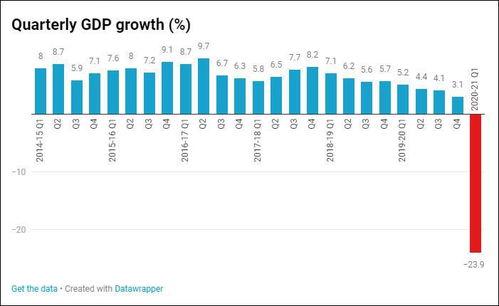 印度季度gdp增长情况,