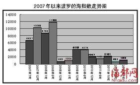 全球经济不稳定2008年以来外贸业挺难的