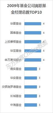基金公司排行榜前十名(全国基金排名前十名)  股票配资平台  第2张