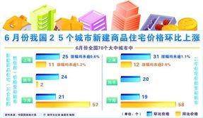昨日上午9时30分许,国家统计局发布2012年6月份70个大中城市住宅销售价格变动情况,70个大中城市中,21个城市环比价格下降,25个城市环比价格上涨.