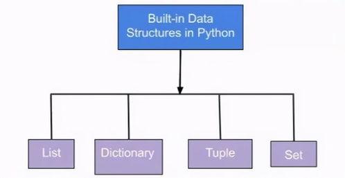 python按顺序