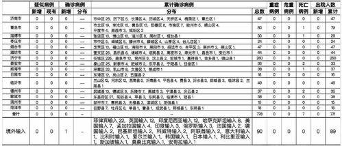 山东新增境外输入新冠肺炎确诊病例1例
