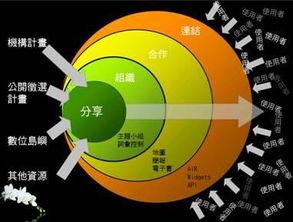 台湾的知识