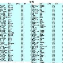 幻龙诀服务器幻化势力分布统计图